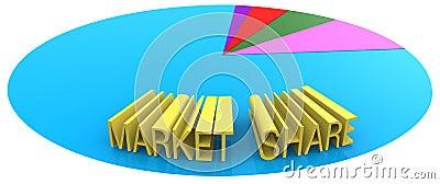 Market share marketing business sales goal