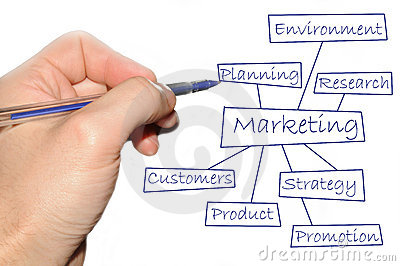 marketing concept and the possible limitations essay Guidance without which this dissertation would have never been possible   integrated marketing communication is a marketing concept that ensures all   understanding these limitations is the first step in successfully implementing imc.