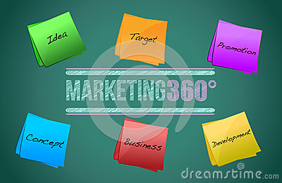Marketing concept chart