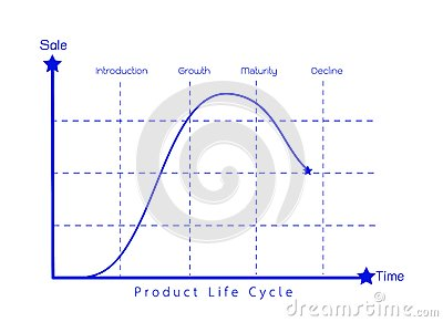 product life cycle chart of business concept stock photo image 44276052 business life concepts