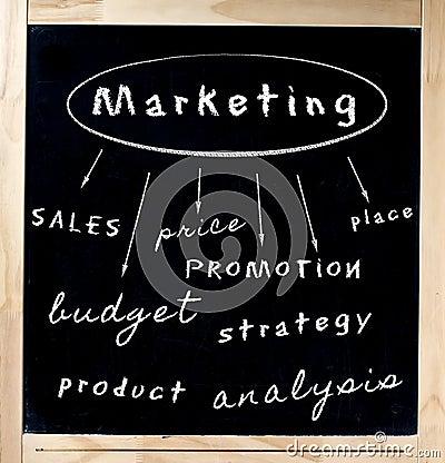 Free Marketing Concept Written On Chalkboard Royalty Free Stock Photo - 28532155