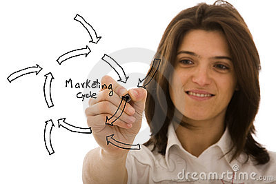 Marketing cycle sketch