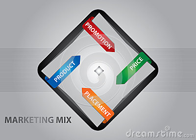 Marketing mix concept