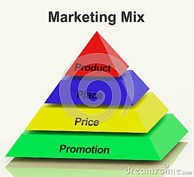 Marketing Mix Pyramid