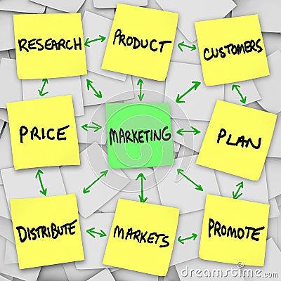 Marketing Principles on Sticky Notes