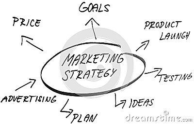Marketing strategy sketch handwriting