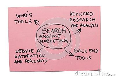 Marknadsföra för sökandemotor