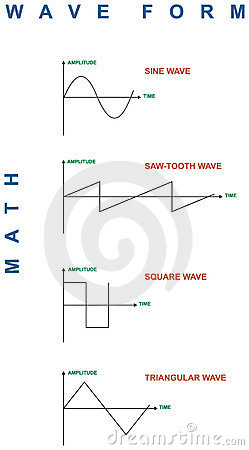 Math Waveforms