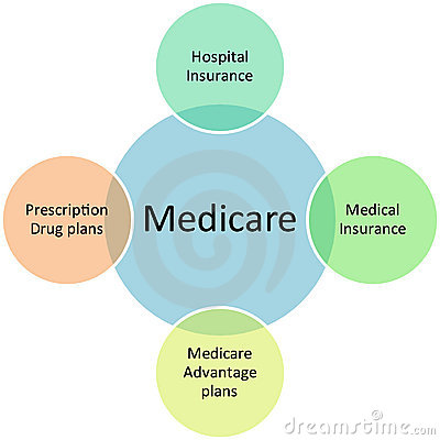 Medicare business diagram