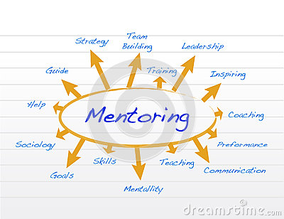 Royalty Free Stock Photography: Mentoring model diagram illustration ...
