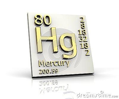 Mercury Periodic Table Symbol Mercury Free Mercury Safe James E