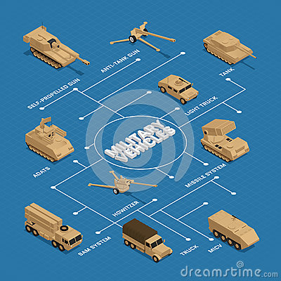 Military Vehicles Isometric Flowchart Vector Illustration