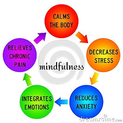 Image result for mindfulness free image