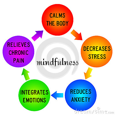 Positive effects of practicing mindfulness.