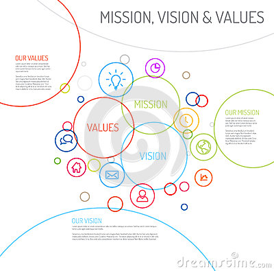 how to create vision mission and values statements