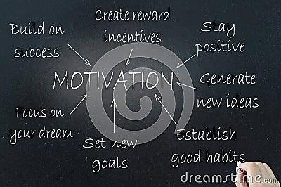 Motivation Royalty Free Stock Photo  Image  30890395