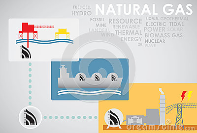 Natural gas energy