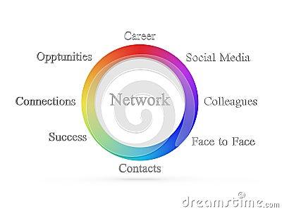 Network wheel