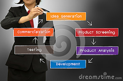 The new product development process concept diagram
