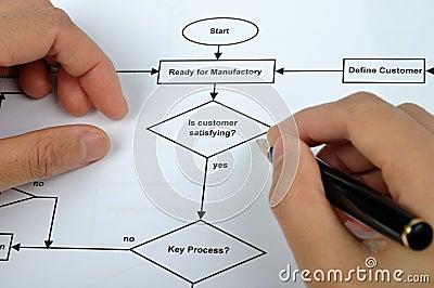 流程进程工作