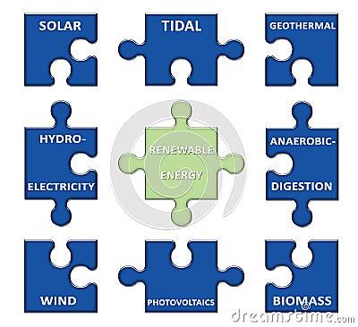 Ανανεώσιμη ενέργεια