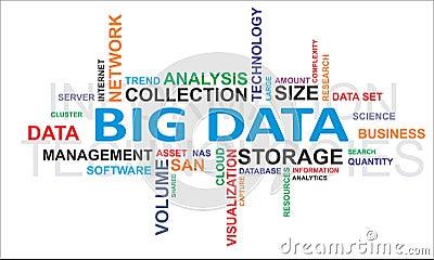 Nube de la palabra - datos grandes