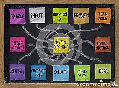 Nube di parola di  brainstorming  sulla lavagna