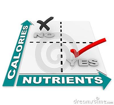 Nutrición contra la matriz de las calorías - los mejores alimentos de la dieta