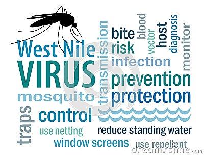 Nuvem da palavra do vírus de Nile ocidental