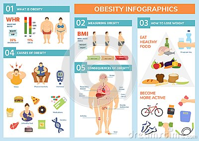 Obesity weight loss and fat people health problems infographic healthy elements exercise for good health with food Vector Illustration