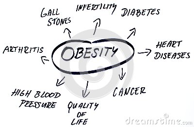 Obesity words cloud