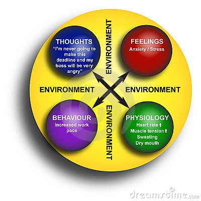 Office Environment Diagram