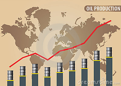 Oil production chart