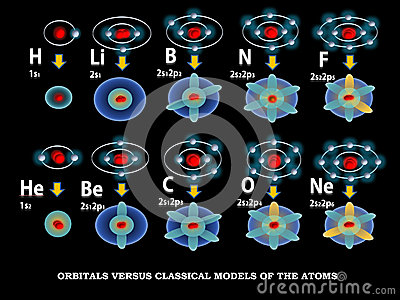 Orbital models of the atoms