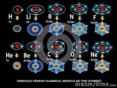 Orbital models of the atoms