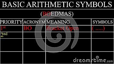 Ordine degli operatori di precedenza matematico video d archivio