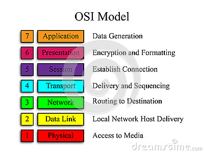 OSI sieci model