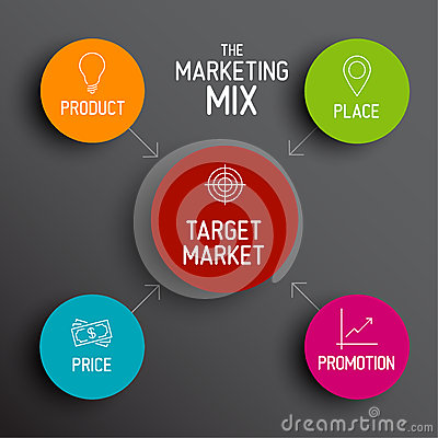 marketing mix for kudler s new catering service product place price and promotion The components of marketing mix for kudler new catering service of product that kudler is providing the price for their of promotion kudler.