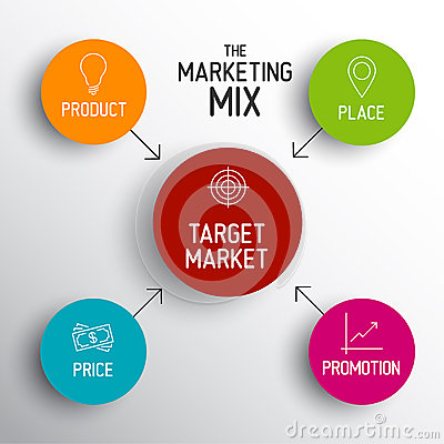 Marketing mix product place promotion price