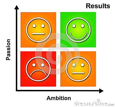 Pasión y ambición
