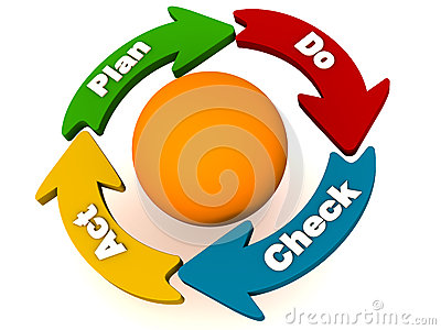 PDCA or plan do check act cycle