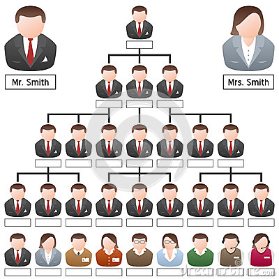 People Corporate Hierarchy