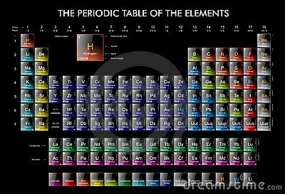 The periodic table of the elements royalty free stock for Sfondi chimica