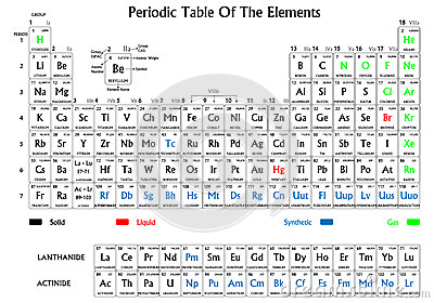 Periodic table of elements how to read urtaz Image collections