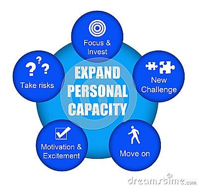 Personal capacity