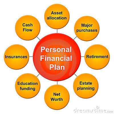 Personal financial plan