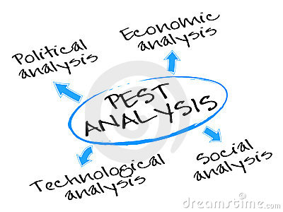 PEST Analysis Diagram
