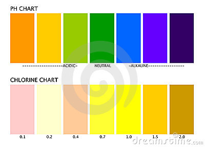 Ph and Chlorine charts