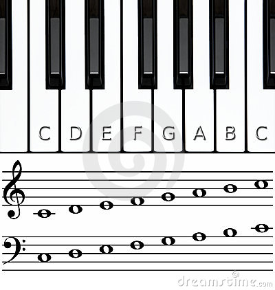 Piano keys, lower & upper octaves with notes named