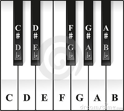 Piano Octave Keys Notes Named Royalty Free Stock Image